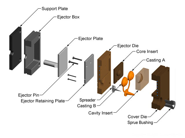 tooling-of-die-casting-die-casting-channels-die-casting-design-5