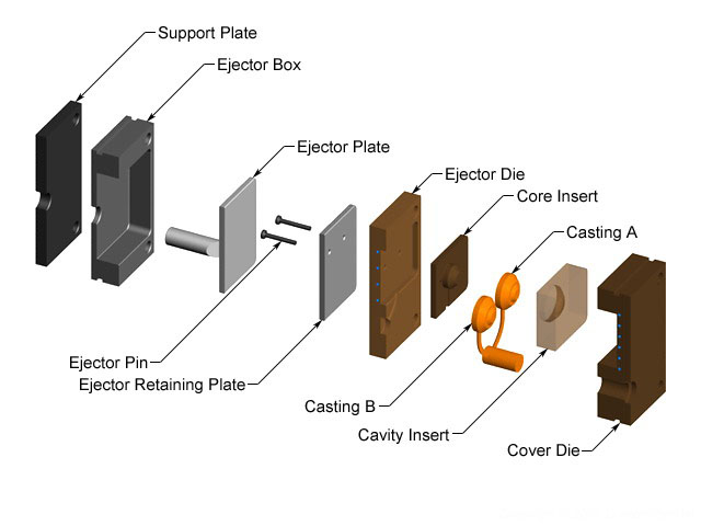 tooling-of-die-casting-die-casting-channels-die-casting-design-6